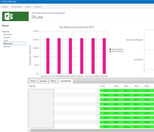 Figuur 5: Office 365 Project Portfolio Dashboard